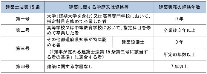 二級建築士 転職 東京